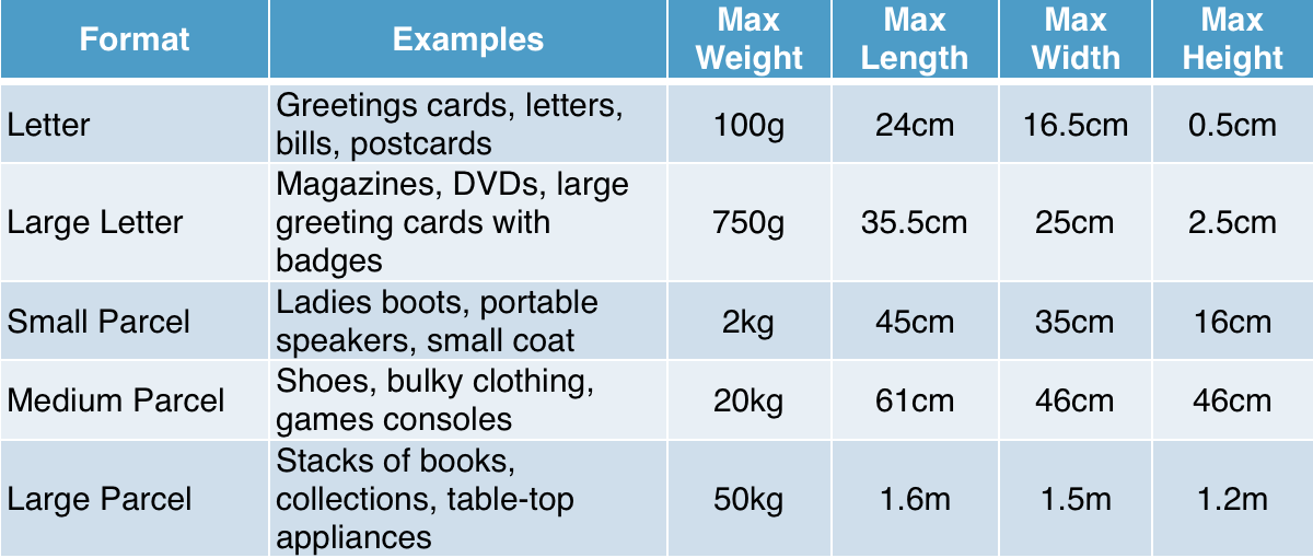 Table showing various postage sizes for different items