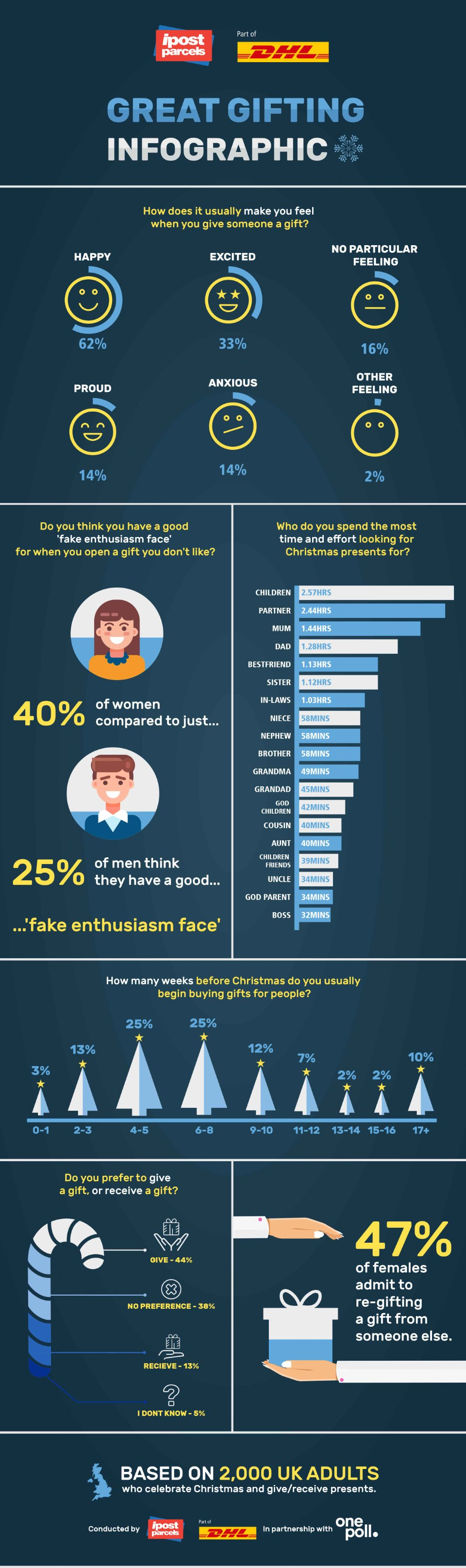 infographic showing results of a gifting survey