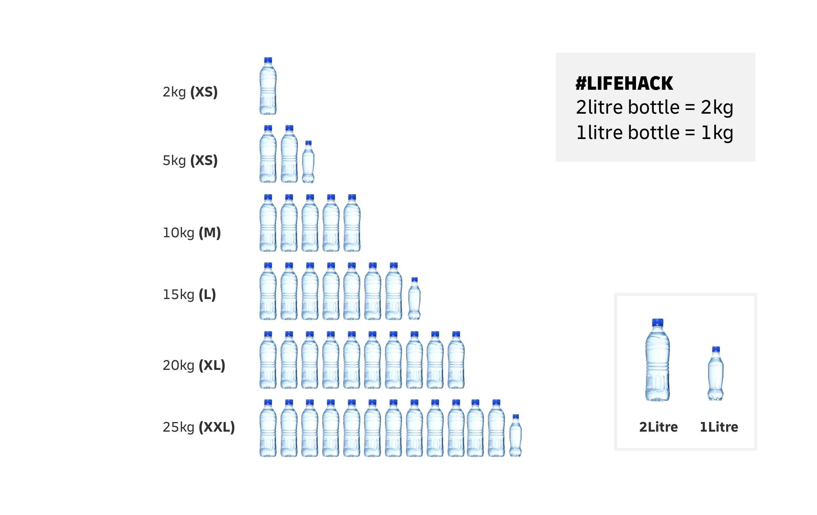 Measure against water bottles diagram
