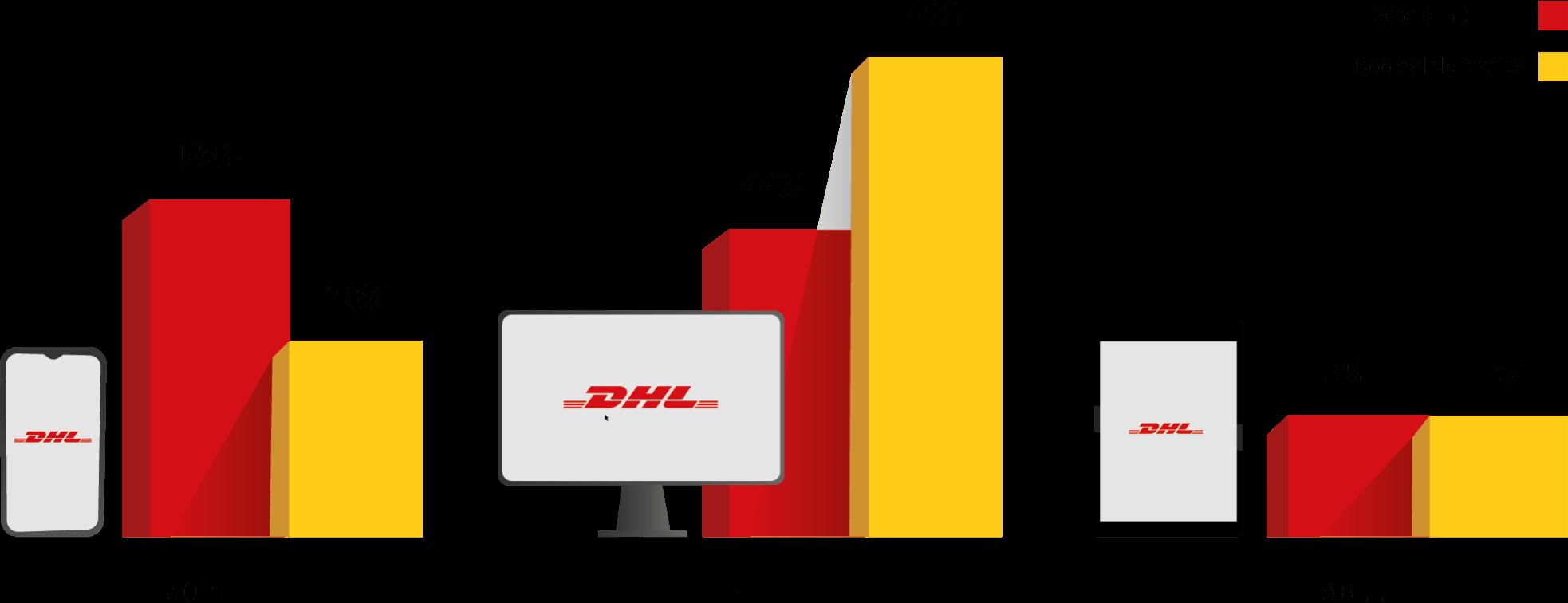 Device bar chart